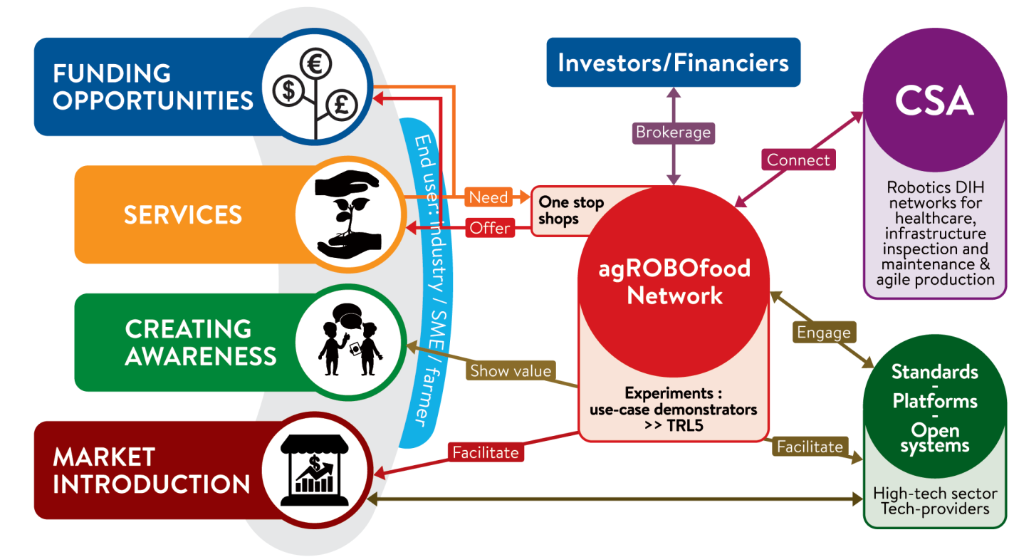agROBOfood network interactions